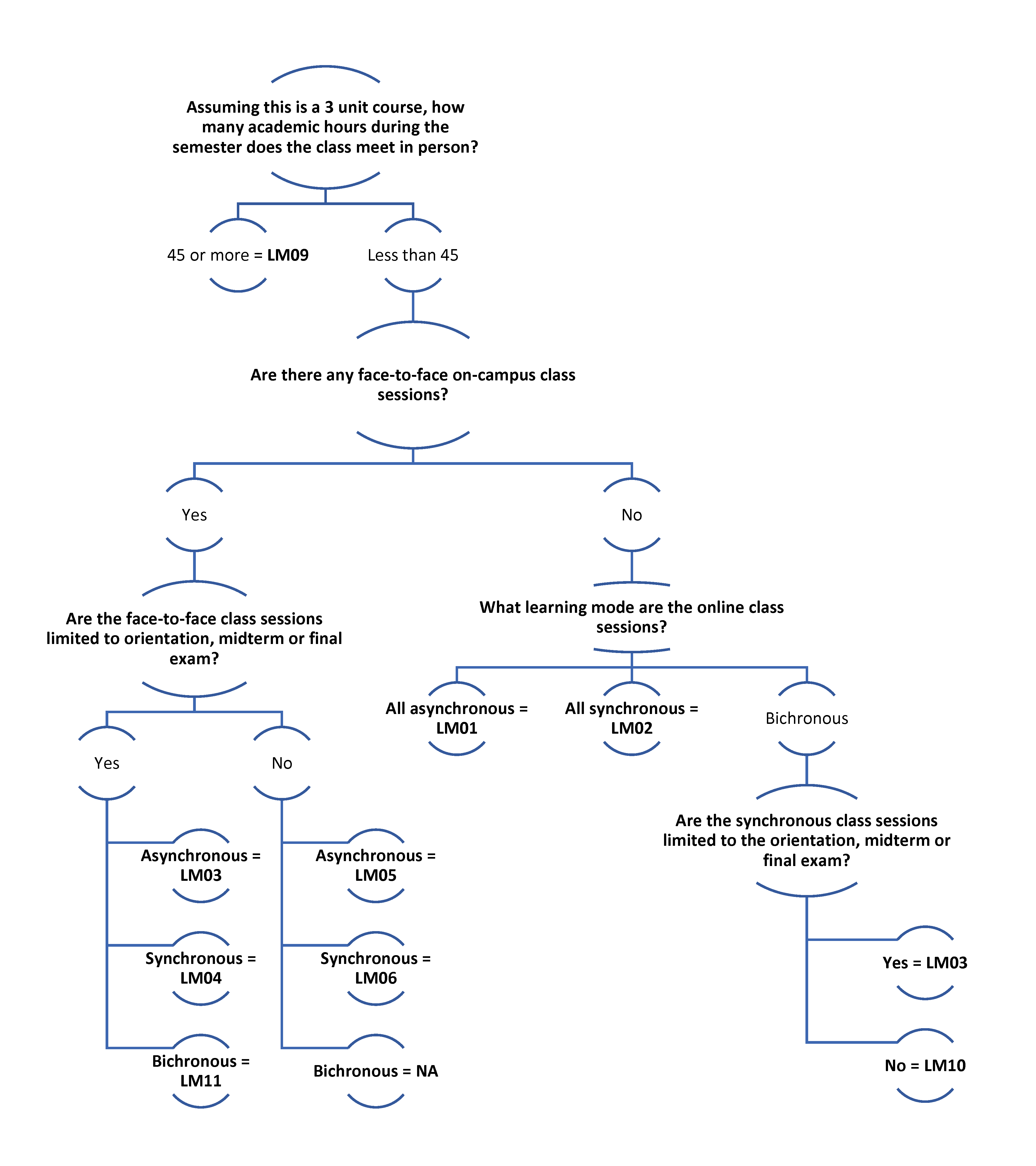 Learning Mode Decision Tree Graphic