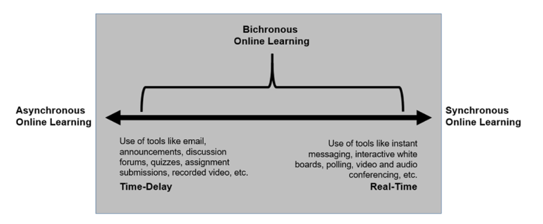 Continuum of bichronous online learning, with asynchronous, time delay on the left and synchronous, real-time on the right.